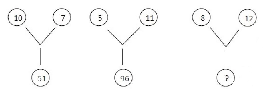 pattern reasoning