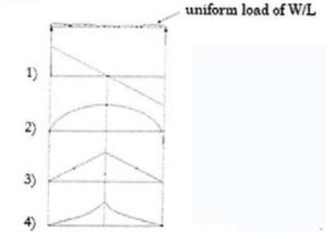 uniform distribution load