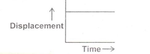 displacement versus time