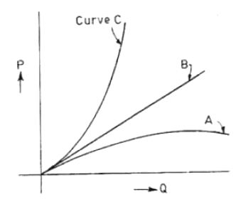 vane exit angles of centrifugal pump