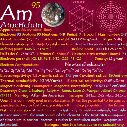 Americium  Am (Element 95) of Periodic Table