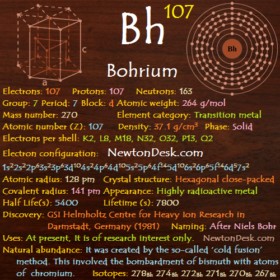 Bohrium Bh (Element 107) of Periodic Table