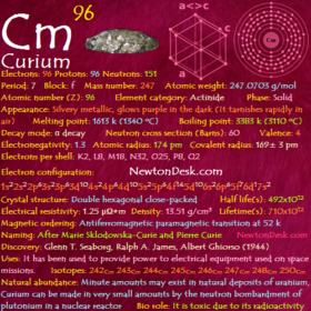Curium Cm (Element 96) of Periodic Table
