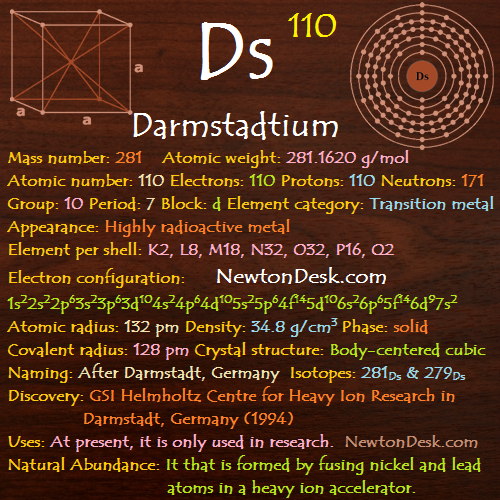 Darmstadtium Ds (Element 110) of Periodic Table