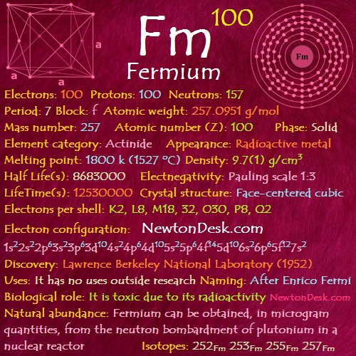 Fermium Fm (Element 100) of Periodic Table