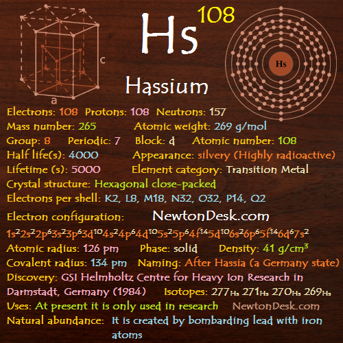 Hassium Hs (Element 108) of Periodic Table