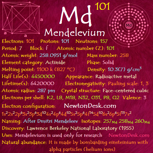 Mendelevium Md (Element 101) of Periodic Table