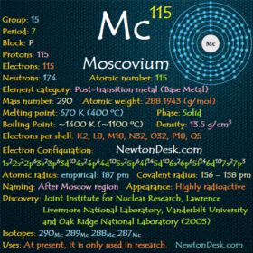 Moscovium Mc (Element 115)- All Details