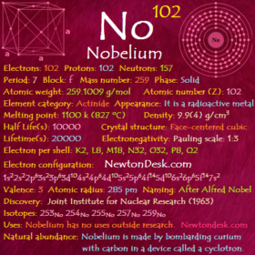 Nobelium No (Element 102) of Periodic Table