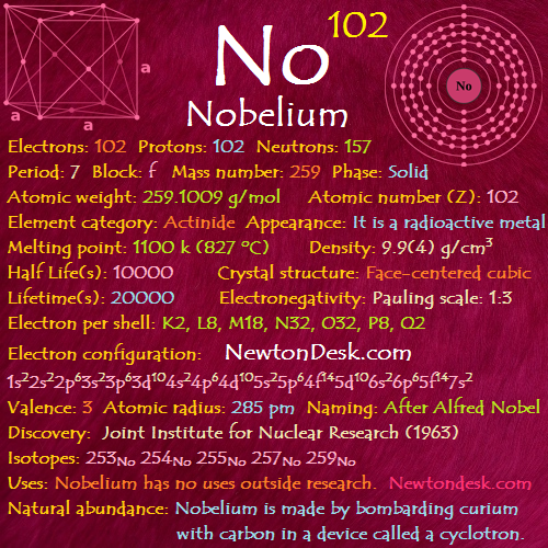 Nobelium no element 102 of periodic table elements flashcards nobelium no element 102 of periodic table urtaz Choice Image