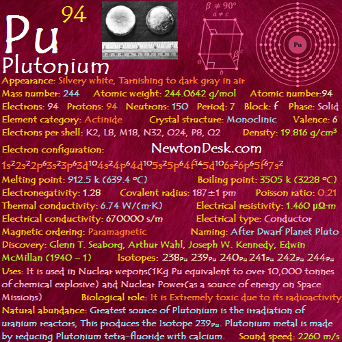 Plutonium Pu (Element 94) of Periodic Table