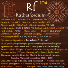Rutherfordium Rf (Element 104) of Periodic Table