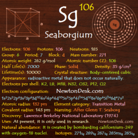 Seaborgium Sg (Elements 106) of Periodic Table
