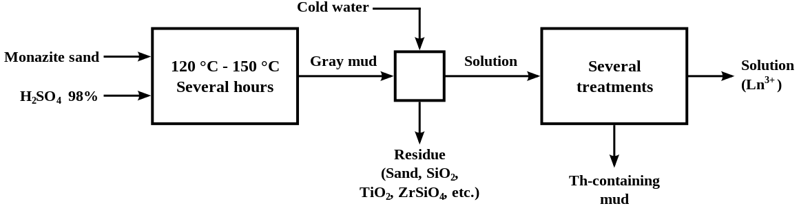 Acid Cracking Process