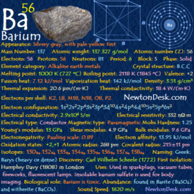 Barium Ba (Element 56) of Periodic Table