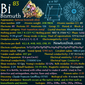 Bismuth Bi (Element 83) of Periodic Table