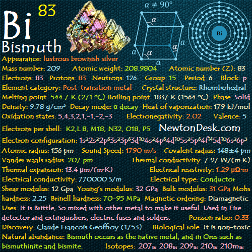 Bismuth Bi Element 83 Of Periodic Table Elements Flashcards