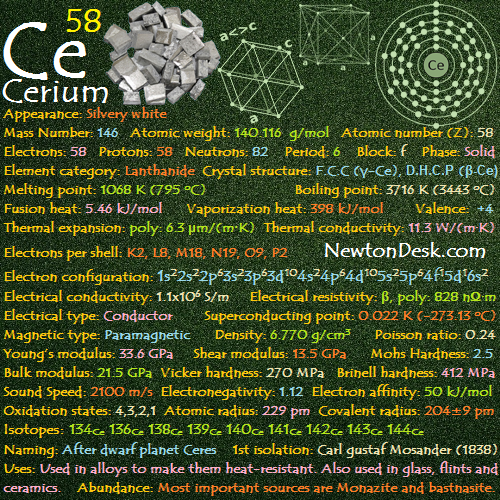 Cerium Ce (Element 58) of Periodic Table