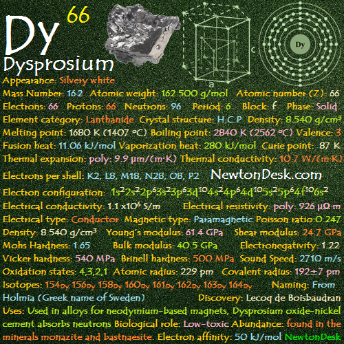 Dysprosium Physical Properties Archives Newton Desk
