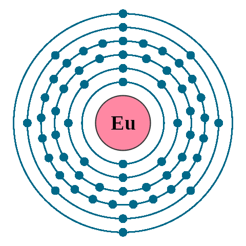 Europium Electron Configuration