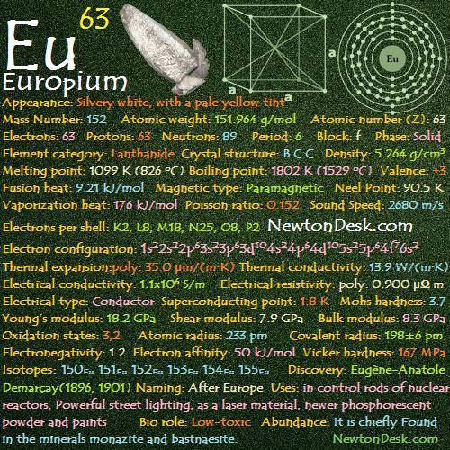 Europium Eu (Element) 63 of Periodic Table