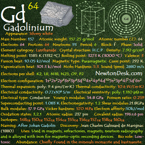 Gadolinium Gd (Element 64) of Periodic Table