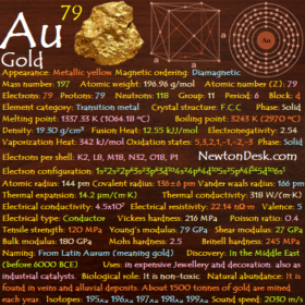 Gold Au (Element 79) of Periodic Table