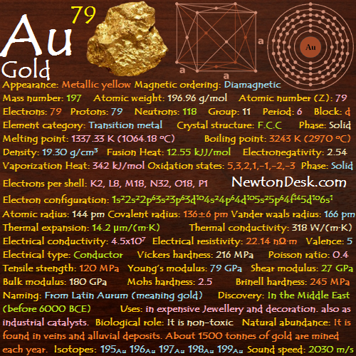 Gold element facts archives newton desk gold au element 79 of periodic table urtaz Image collections