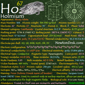 Holmium Ho (Element 67) of Periodic Table