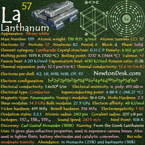 Lanthanum La Element 57 Of Periodic Table Elements Flashcards