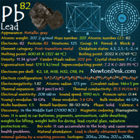 Lead Pb (Element 82) of Periodic Table