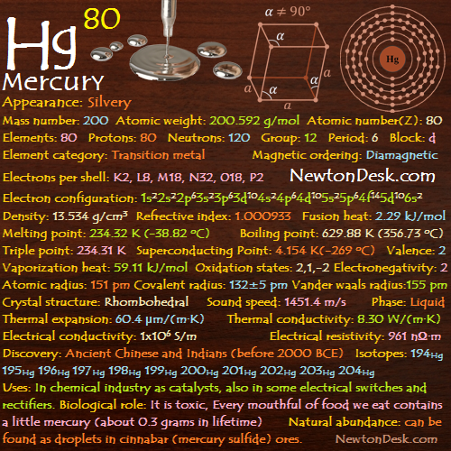 Mercury Hg Element 80 Of Periodic Table Elements Flashcards