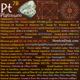 Platinum Pt (Element 78) of Periodic Table