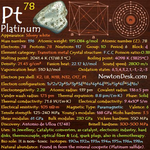 Platinum Pt Element 78 of Periodic Table
