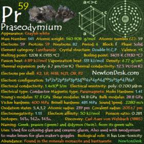 Praseodymium Pr (Element 59) of Periodic Table