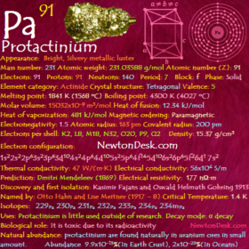 Protactinium Pa (Element 91) of Periodic Table