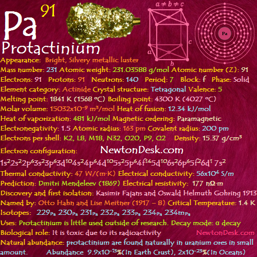 Protactinium Pa (Element 91) of Periodic Table | Elements