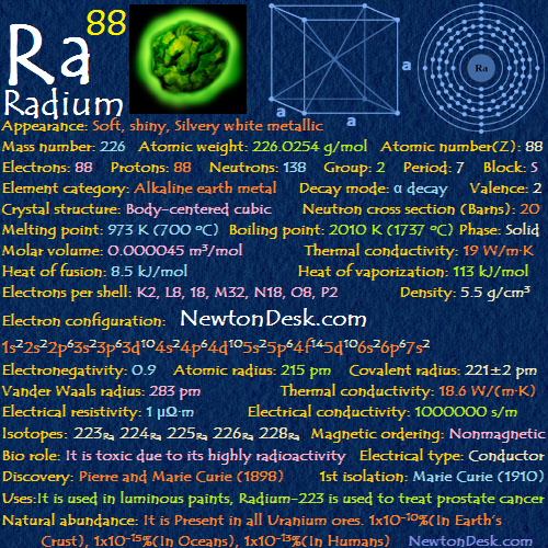 Radium Ra (Element 88) of Periodic Table