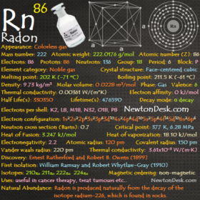 Radon Rn (Element 86) of Periodic Table