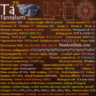 Tantalum Ta (Element 73) of Periodic Table