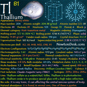 Thallium Tl (Element 81) of Periodic Table