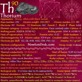 Thorium Th (Element 90) of Periodic Table