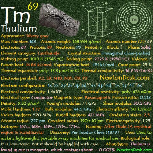 Thulium Tm (Element 69) of Periodic Table