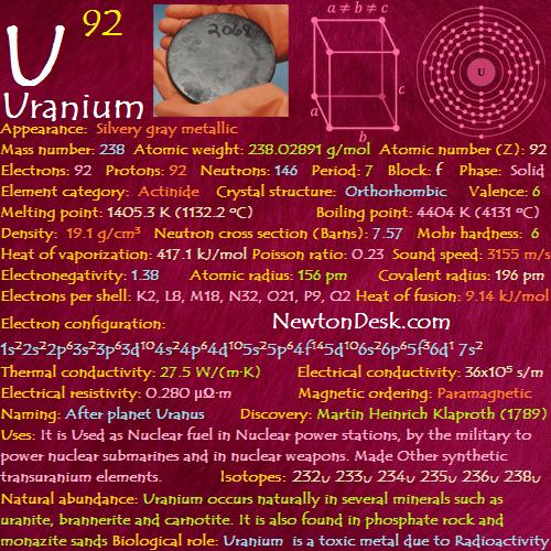 Uranium U (Element 92) of Periodic Table