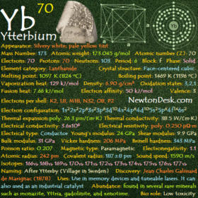 Ytterbium Yb (Element 70) of Periodic Table