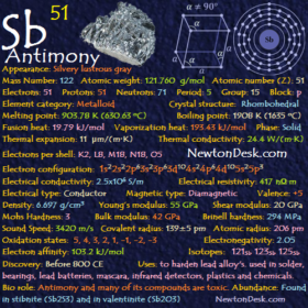 Antimony Sb (Element 51) of Periodic Table