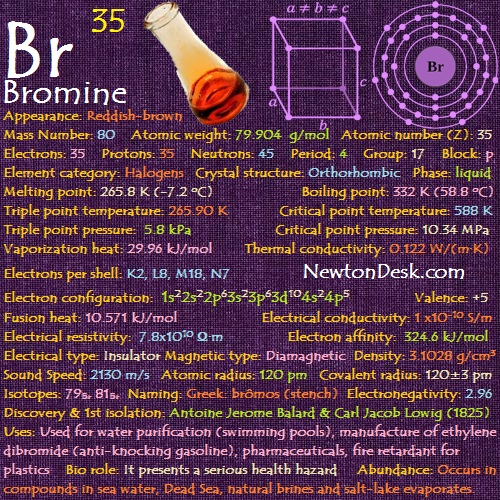 Bromine Br Element 35 Of Periodic Table Elements Flashcards