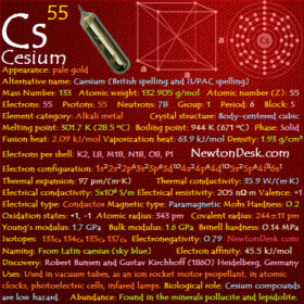 Cesium Cs (Elements 55) of Periodic Table