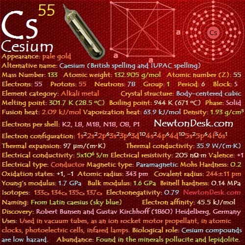 Cesium Cs (Elements 55) of Periodic Table