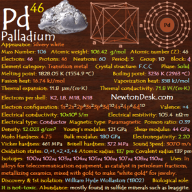 Palladium Pd (Element 46) of Periodic Table